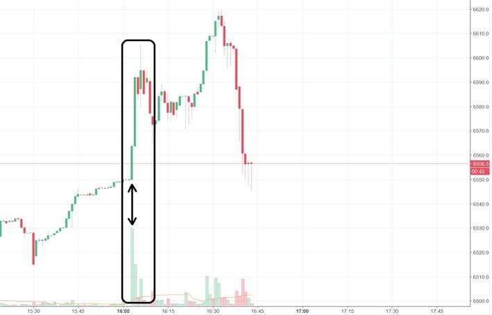 Cenová reakce na minutovém grafu níže