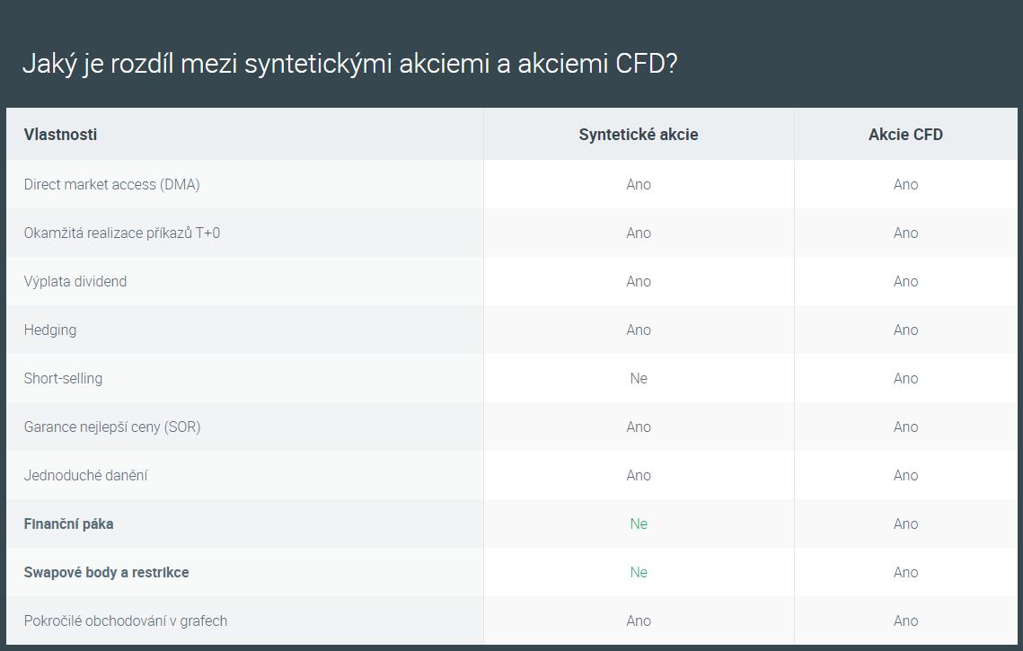 Rozdíl mezi syntetickými akciemi a akciemi CFD