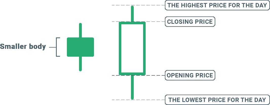 svíčka v obchodním grafu