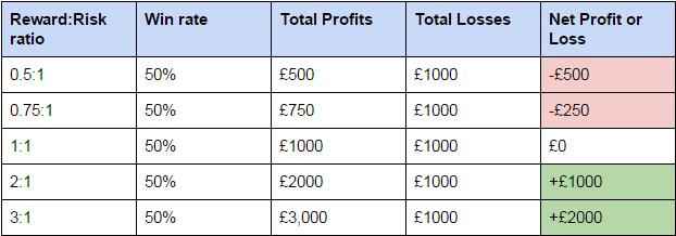 Risk Reward Ration - tabulka s přkladem