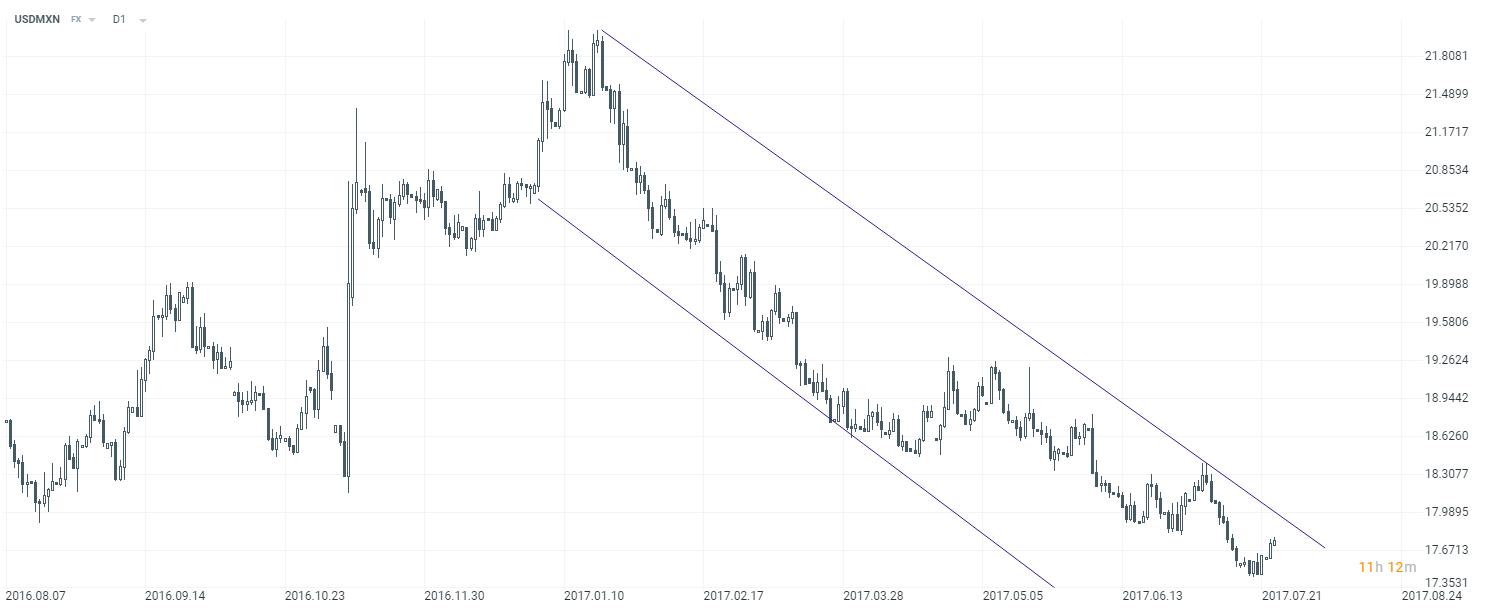 Měnový pár USDMXN se pohybuje od začátku roku 2017 v klesajícím trendu