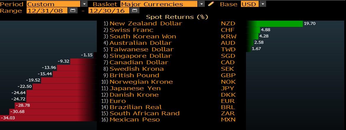 Bloomberg - přehled měn