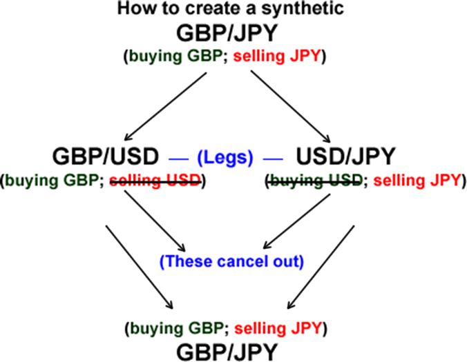 Syntetický měnový pár GBP/JPY