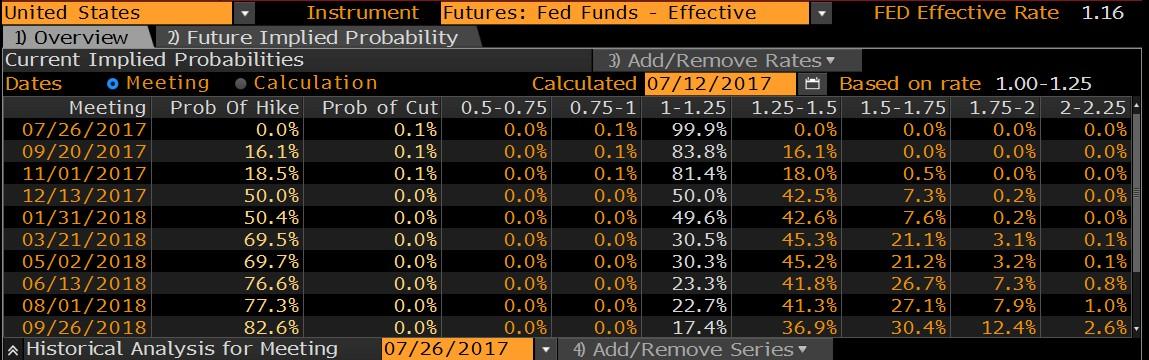 Bloomberg - procentuální pravděpodobnost zvýšení sazeb z federálních rezerv na nadcházejících zasedáních