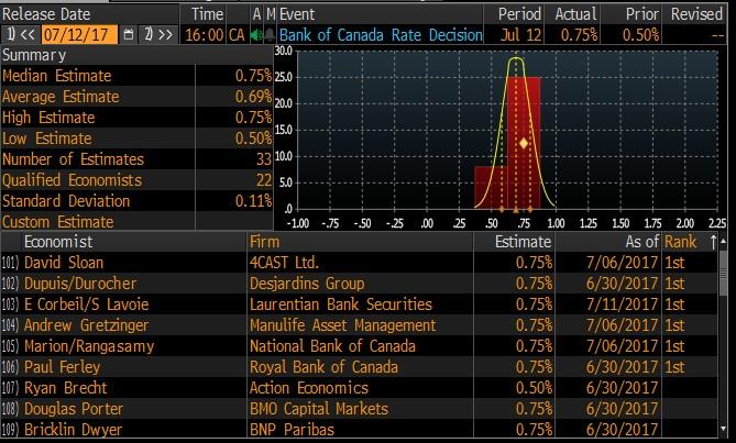 konsenzus před rozhodnutím Bank of Canada o úrokových sazbách, kdy většina ekonomů očekávala od BoC zvýšení sazeb, ale někteří ne
