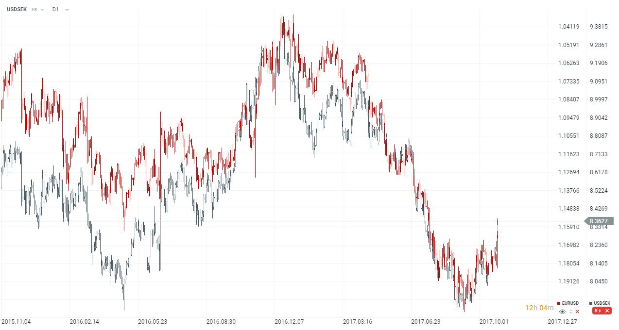 mezi EURUSD a USDSEK je záporná korelace