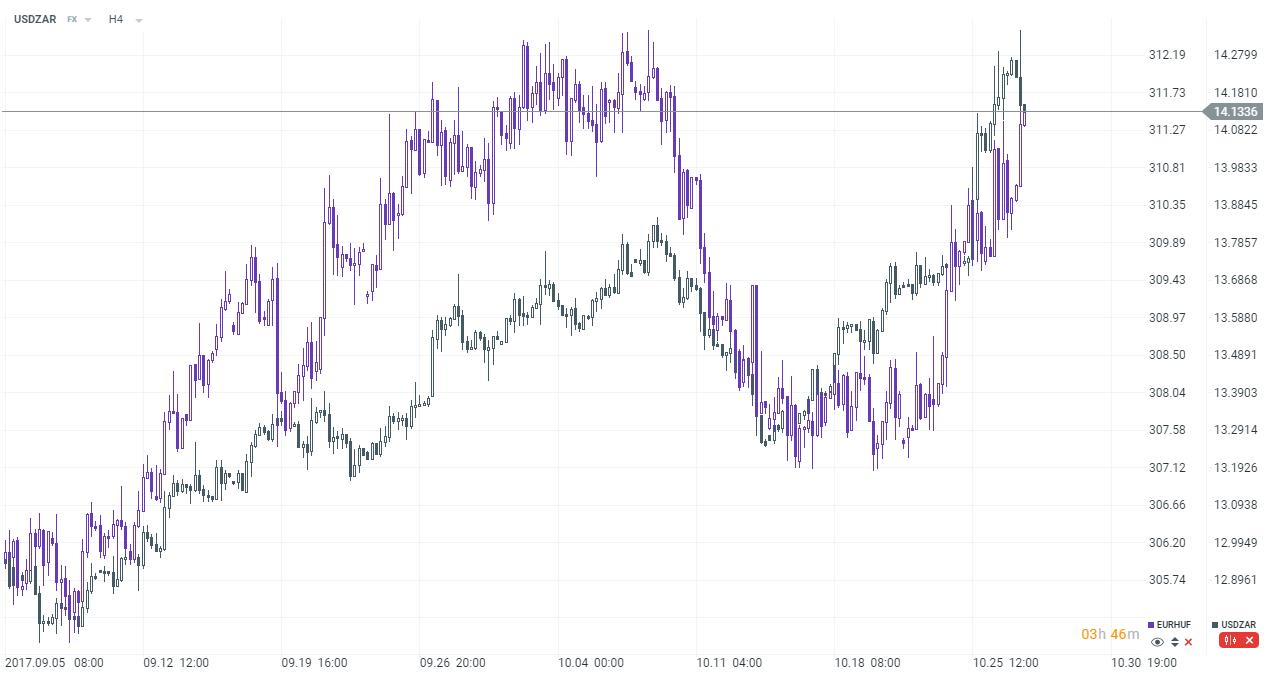 Maďarský forint (EURHUF) se pohyboval stejným směrem jako jihoafrický rand (USDZAR).